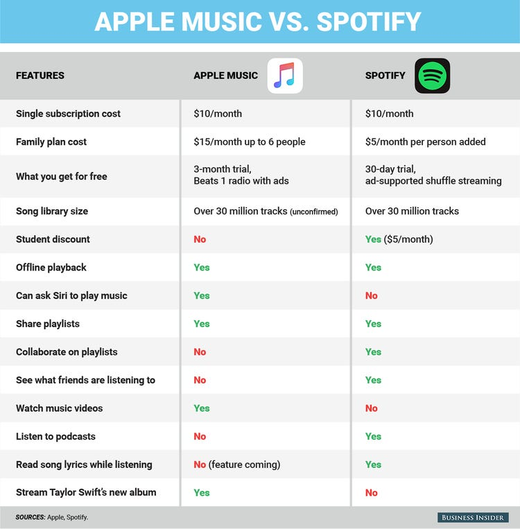 Whats more popular spotify or apple music
